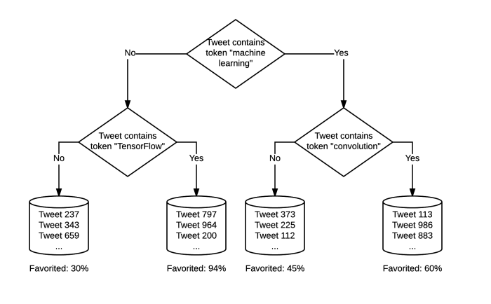 Torch Decision Trees