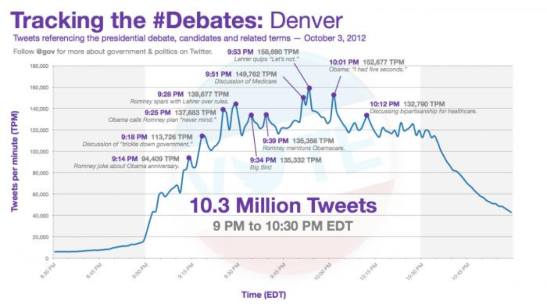 2012 Presidential Debate Tweets