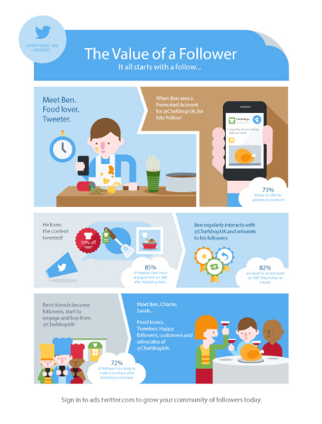 72% of followers likely to purchase after following an SME on Twitter