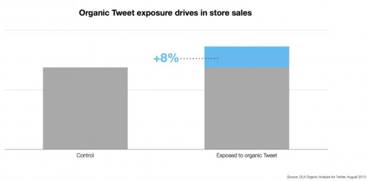 Promoted Tweets drive offline sales for CPG brands