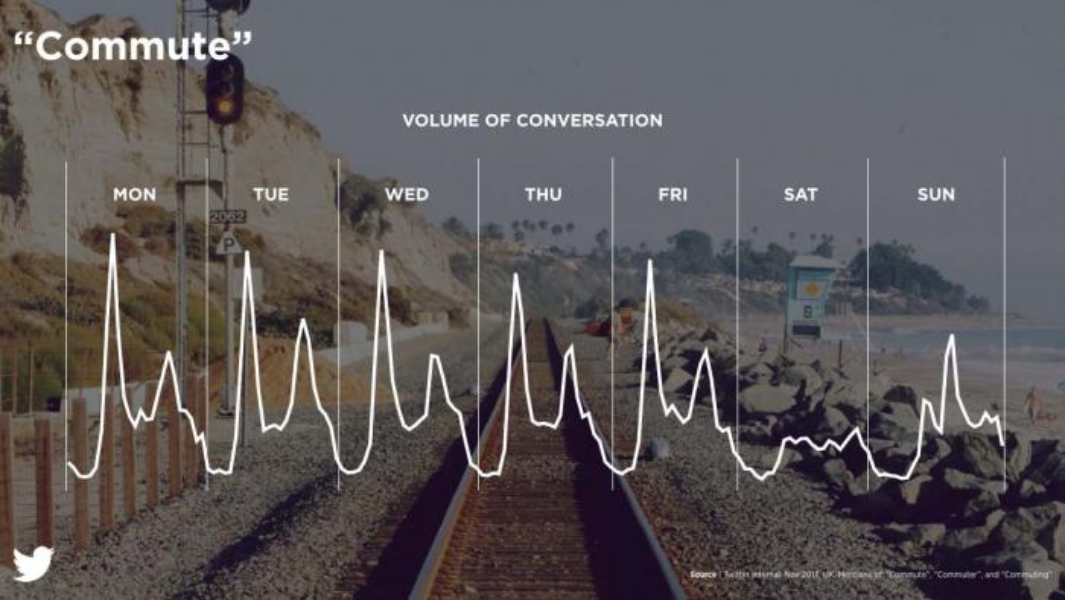 the rhythm of conversation about commuting during a week
