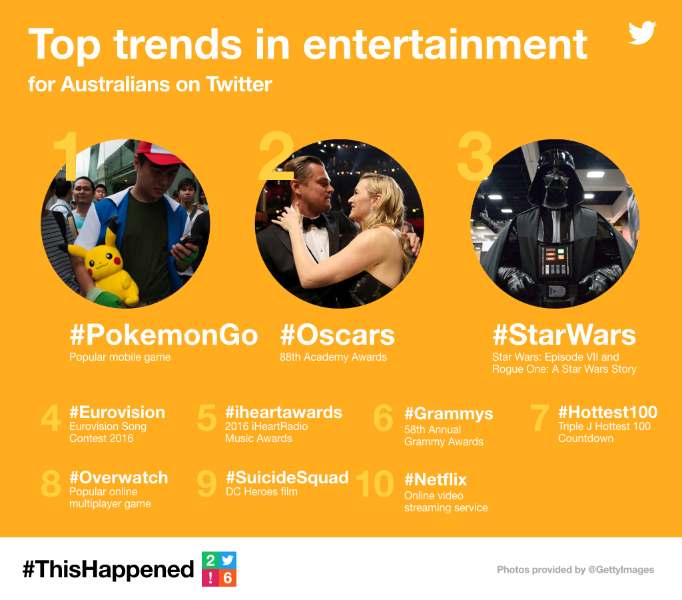 #ThisHappened on Twitter in Australia in 2016
