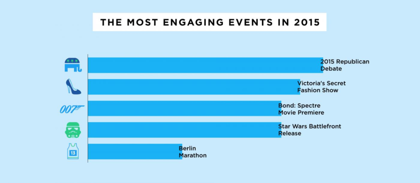 A guide to event targeting on Twitter