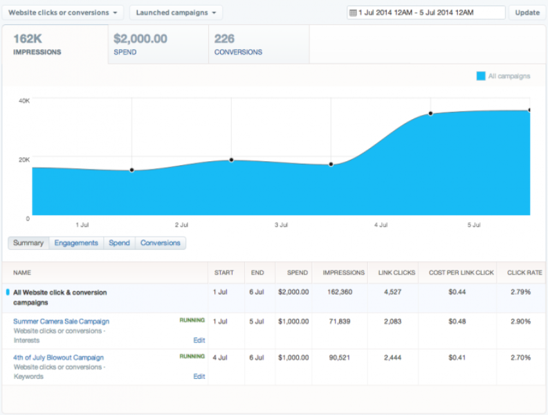 A new way to optimize campaign performance with Twitter Ads
