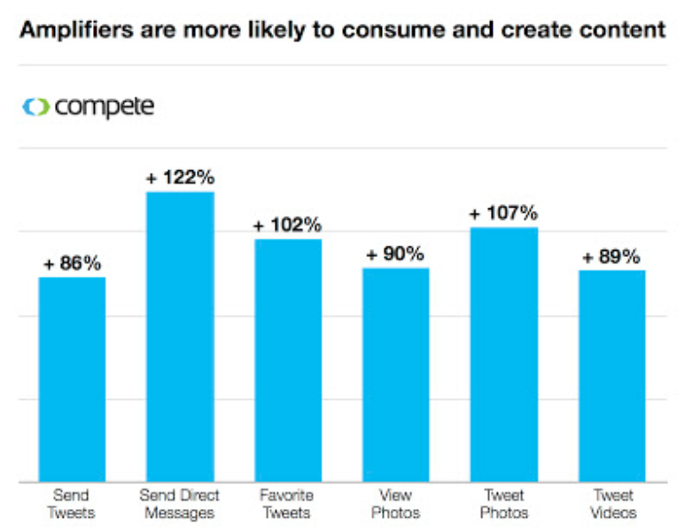 Amplifiers study: The Twitter users who are most likely to retweet and how to engage them