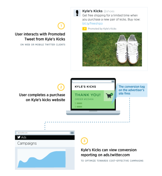 Conversion tracking for Twitter Ads