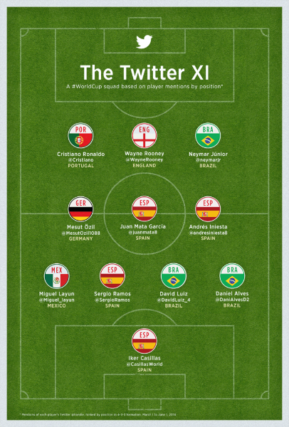 Follow the #WorldCup action on Twitter