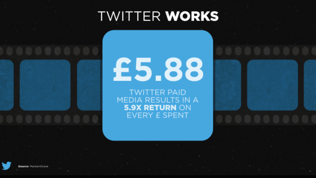For every £1 invested in Twitter Ads, £5.88 was generated in box office ticket sales.
