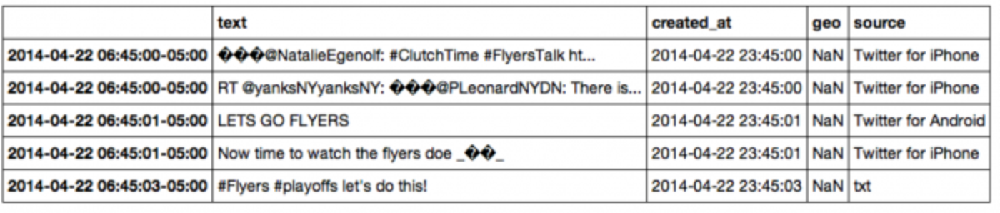 Guest post: Analyzing an NHL game through the Twitter APIs