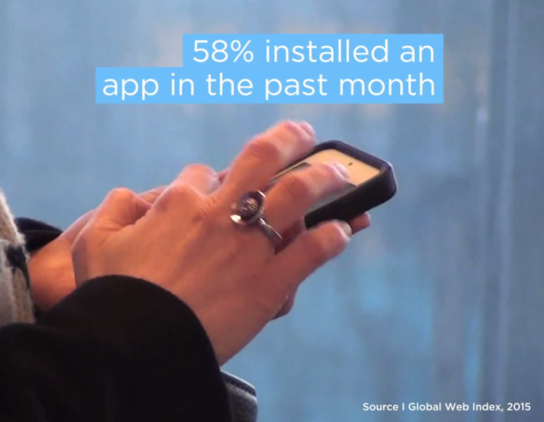 GWI found in 2014 research that 58% have installed an app in the past month.