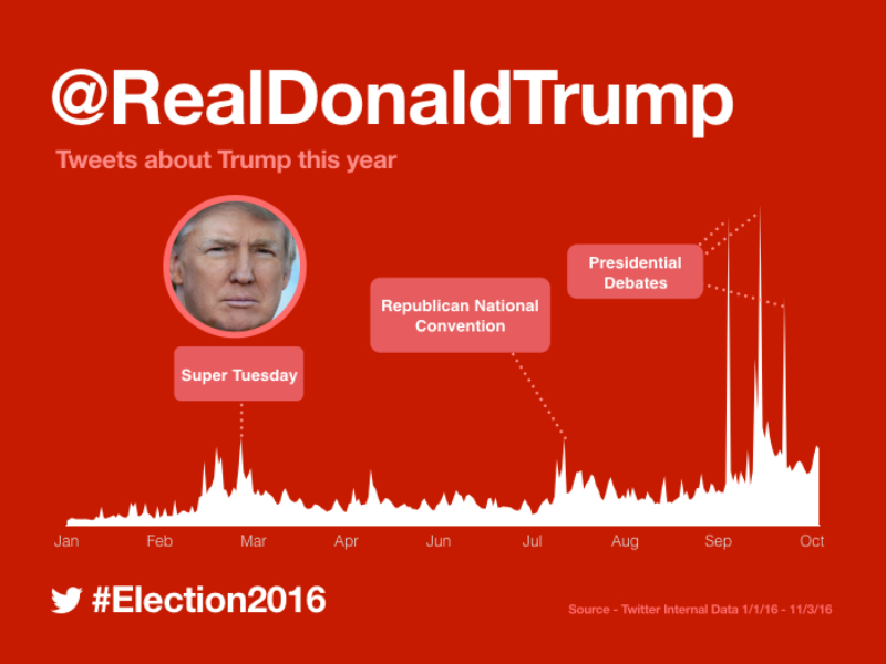 How #Election2016 was Tweeted so far