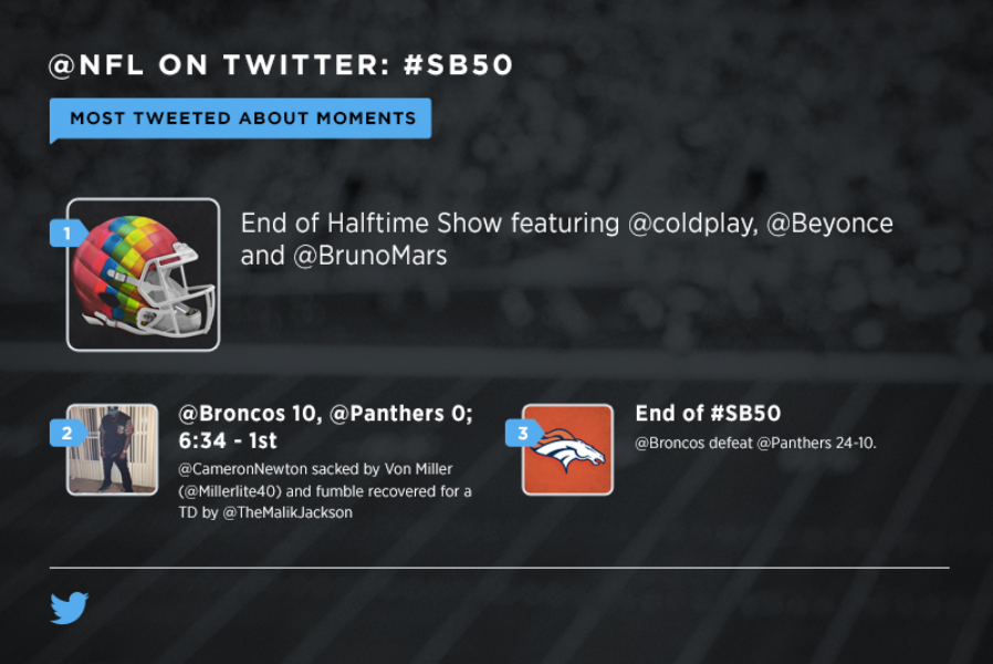 How the @Broncos #SB50 victory played out live on Twitter