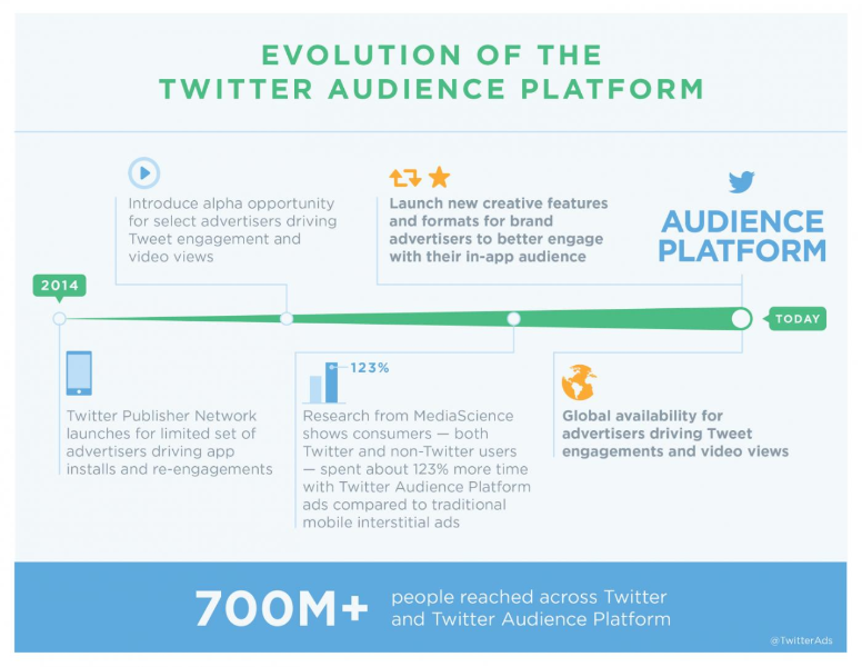 Increase your reach on and off Twitter with the Twitter Audience Platform