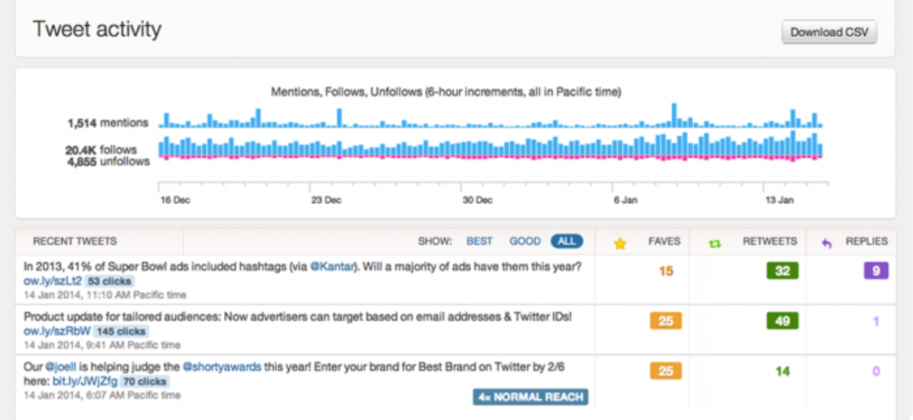 Introducing analytics for Twitter Cards