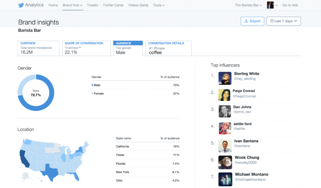 Introducing Twitter Brand Hub