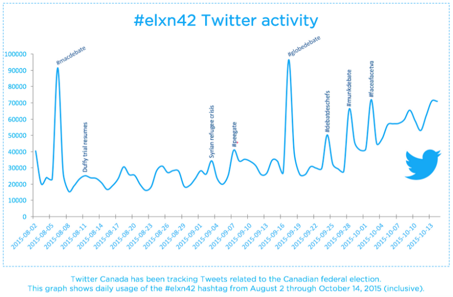 Looking back on the #elxn42 campaign on Twitter