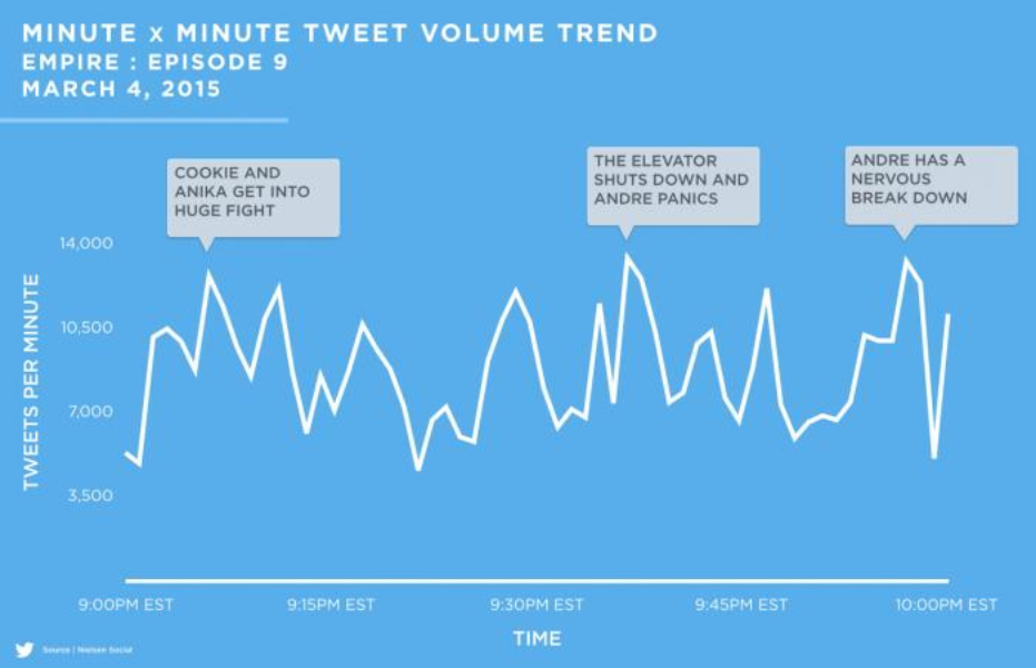 Minute x Minute Tweet Volume Trend for Empire on March 4, 2015