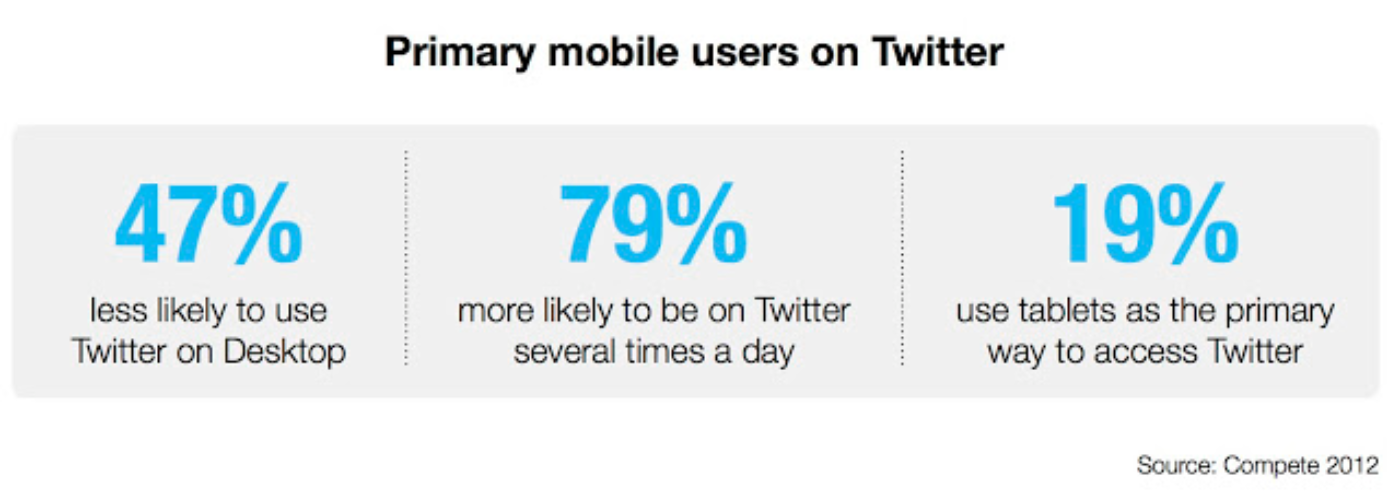 New Compete study: Primary mobile users on Twitter