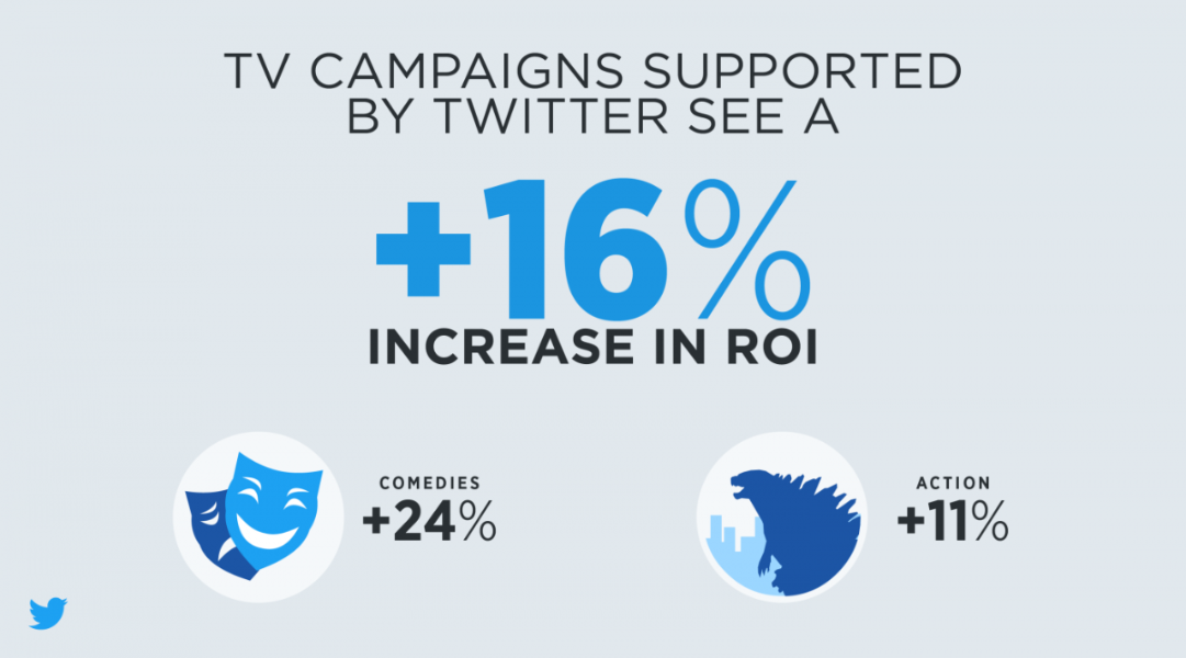 New movie marketing research reveals Twitter Ads deliver increased ticket sales