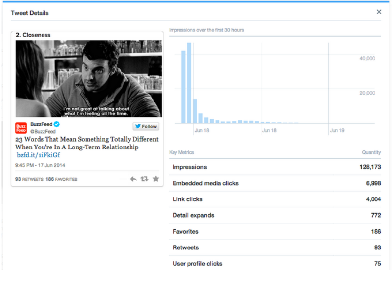 New Tweet activity dashboard offers richer analytics