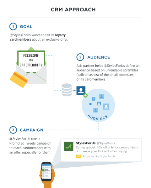 New ways to create and use tailored audiences
