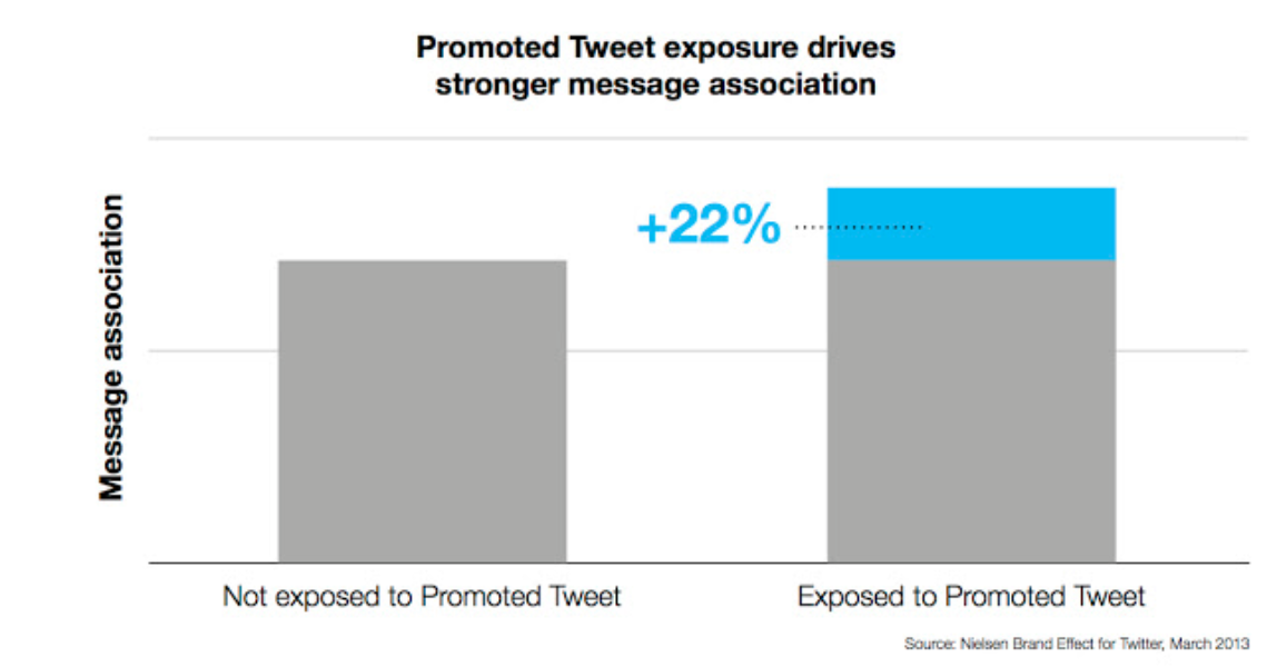 Nielsen Brand Effect for Twitter: How Promoted Tweets impact brand metrics