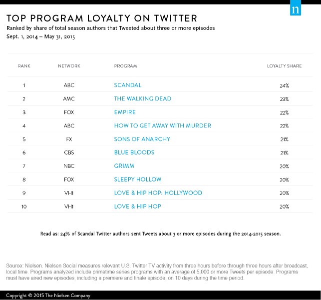 Programs with the highest share of loyalty on Twitter