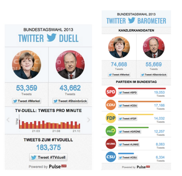 The German election on Twitter