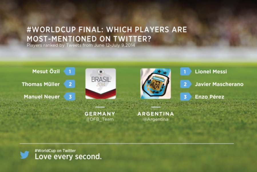 The global conversation about the #WorldCup