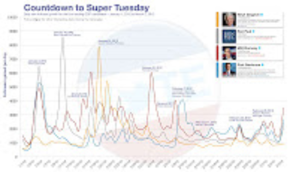 The road to Super Tuesday in Tweets