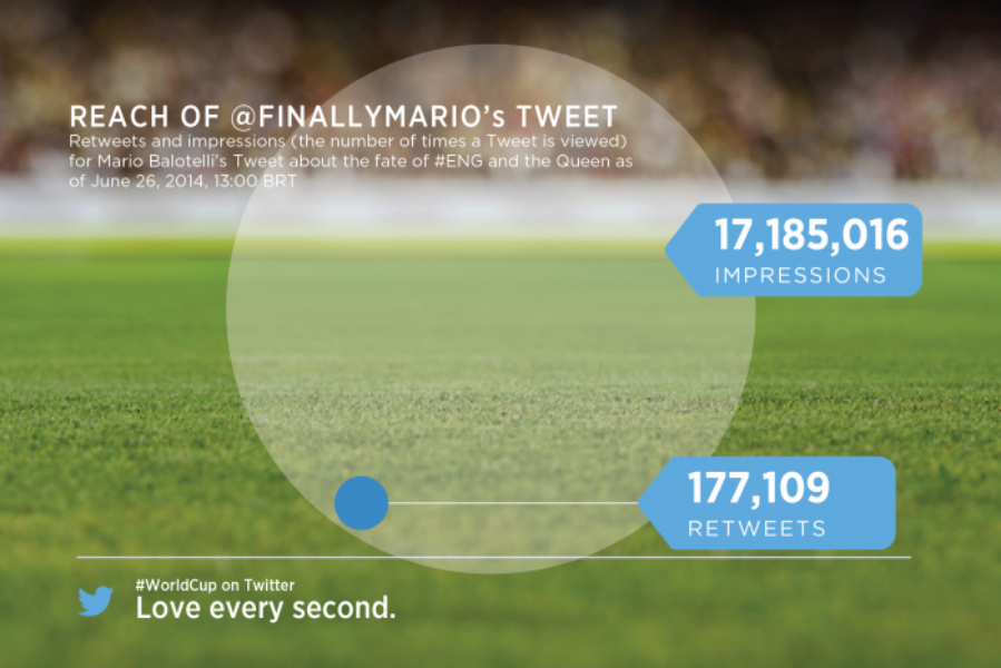 The Twitter #WorldCup group stage recap