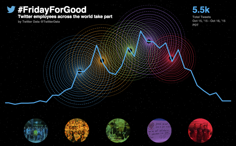 Twitter and the world: giving back on #FridayForGood