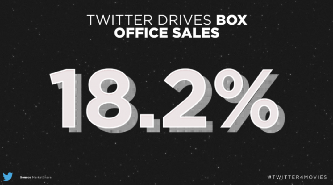 Twitter contributed to 18% of UK cinema ticket sales over a three-year period