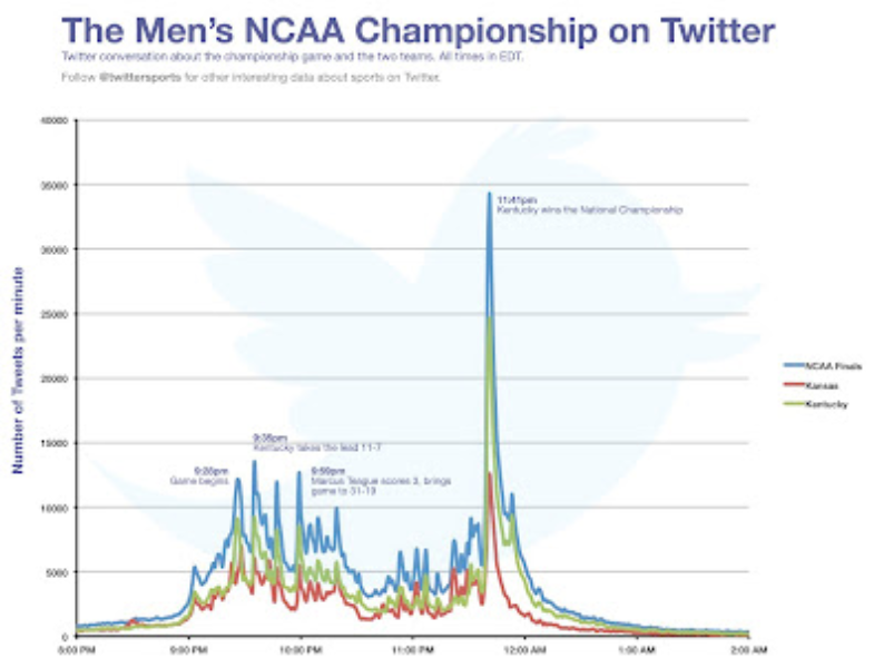Twitter recap: March Madness