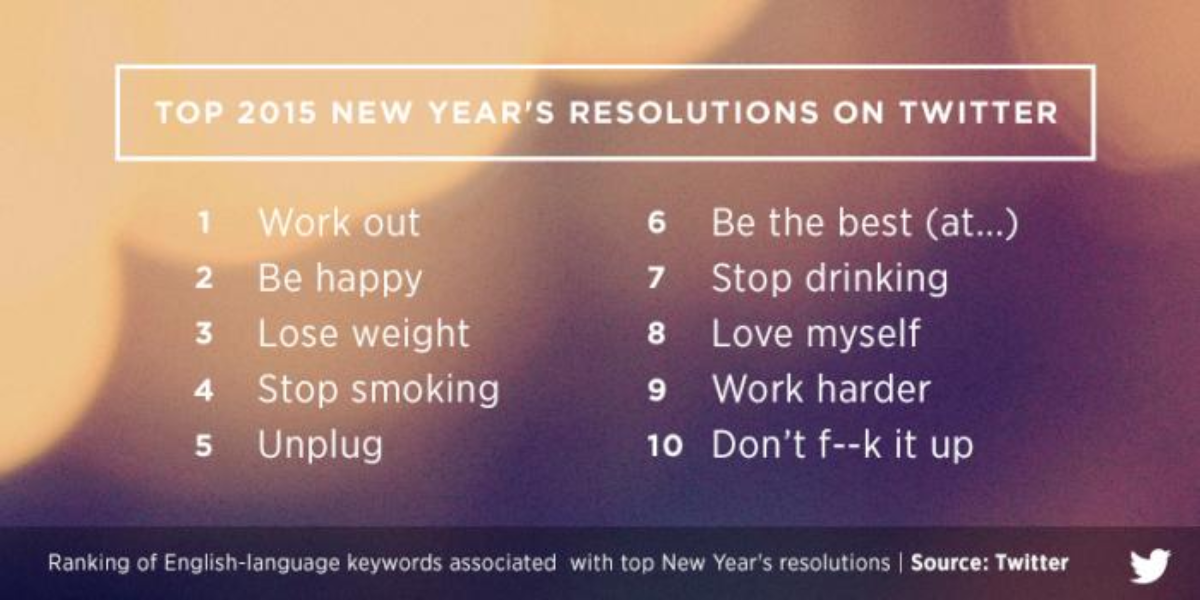 Your 2015 resolutions on Twitter