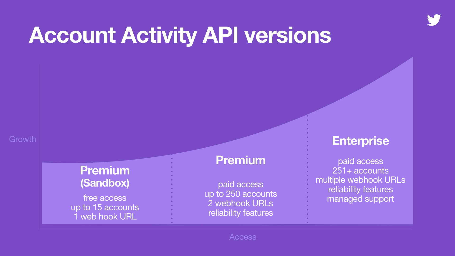 Account Activity API versions Twitter