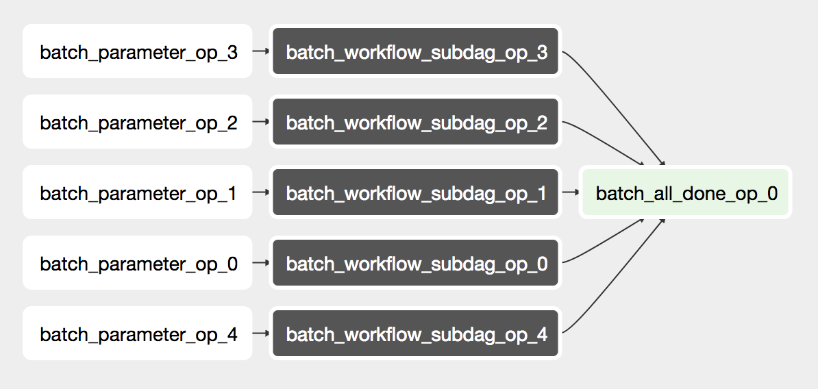 Productionizing ML with workflows at Twitter