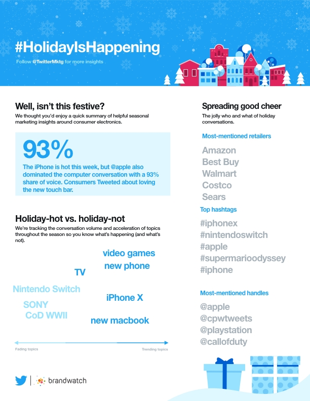 #HolidayIsHappening: Twitter Launches First Holiday Insights Campaign