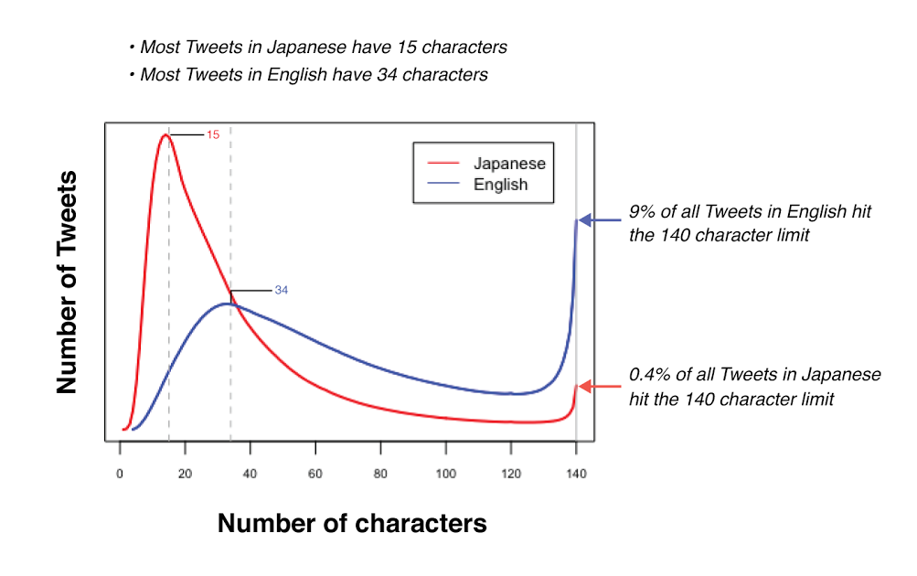 Graph: Tweets & Characters